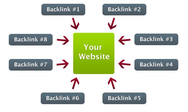 Tìm hiểu về việc Build link
